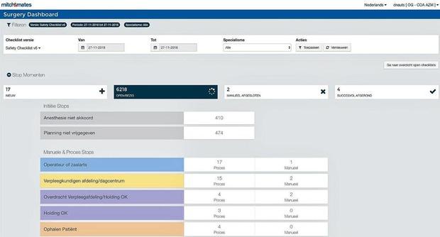 Een dashboard laat toe zicht te krijgen op alle registraties, van A tot Z.